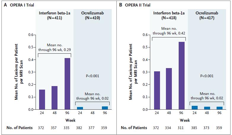 Opera study ocrelizumab ms